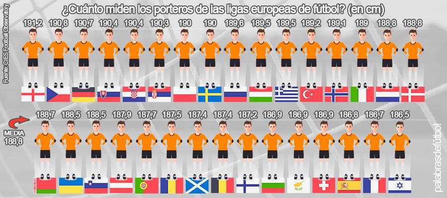 Los porteros de la Liga, entre los menos altos de las mejores ligas asociadas a la UEFA / PDF