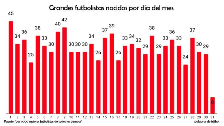 Los nacimientos de los 1.000 mejores futbolistas de la historia, por día del mes / PdF