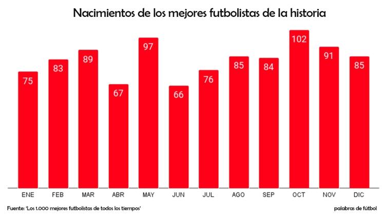 Los nacimientos de los 1.000 mejores futbolistas de la historia, mes por mes / PdF